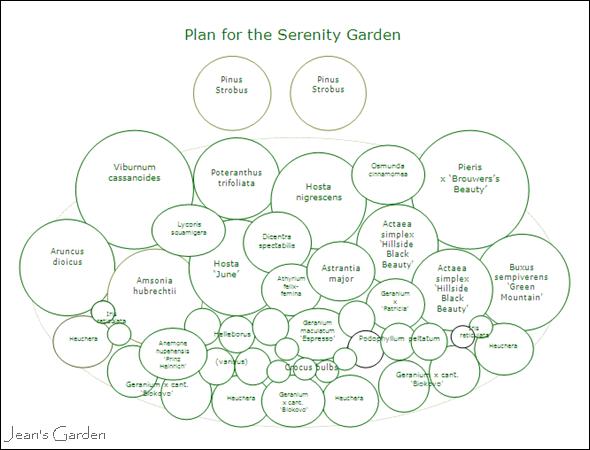Serenity garden plan (copyright Jean Potuchek)