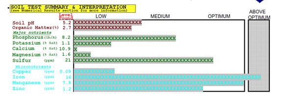 Soil test summary (screen shot)